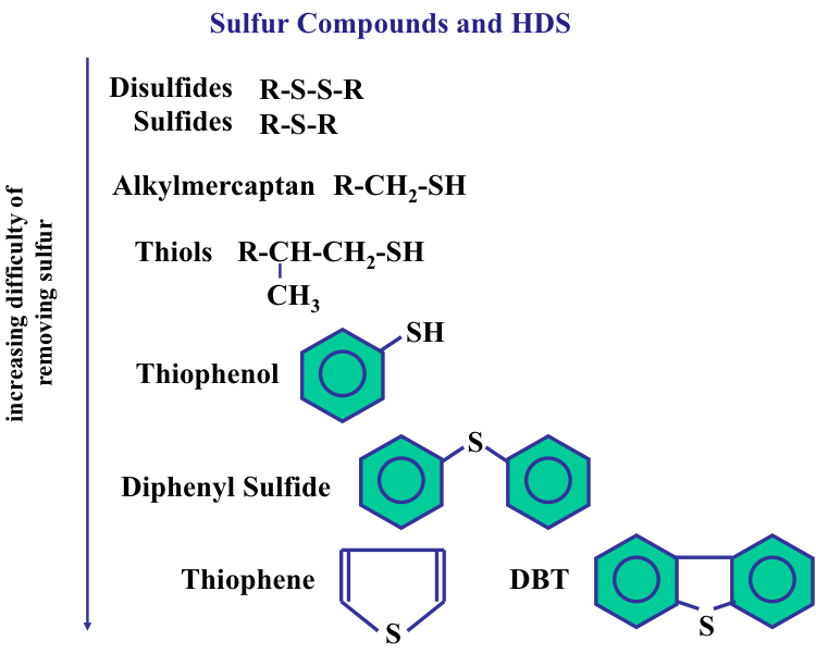 Sulfur removal from crude oil and hydrocarbons