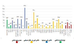 Review the catalyst industry in Iran (petrochemical catalysts)