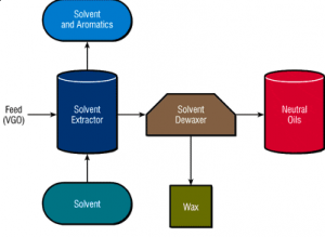 Production of base oils using solvent extraction method (1)