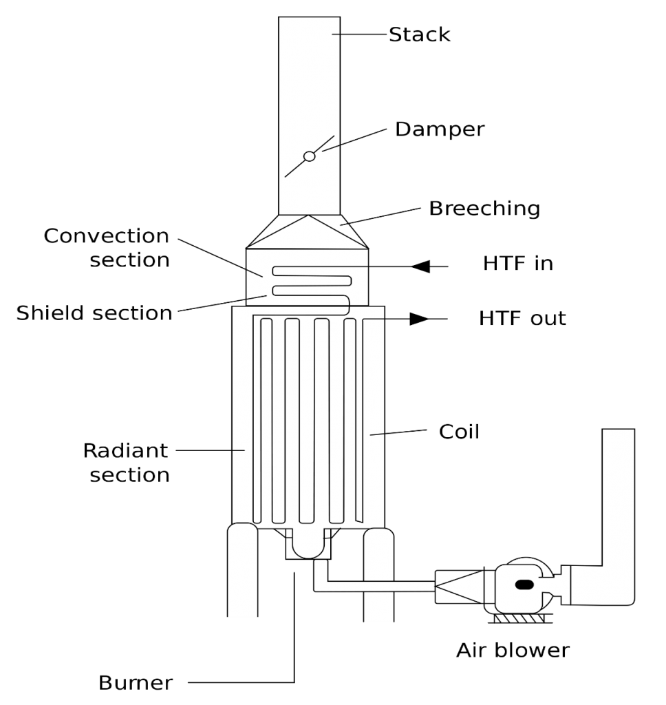 Combustion process and industrial furnaces